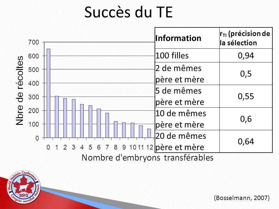 (Bosselmann, 2007) Succès du TE Information r TI (précision de la sélection 100 filles0,94 2 de mêmes père et mère 0,5 5 de mêmes père et mère 0,55 10 de mêmes père et mère 0,6 20 de mêmes père et mère 0,64