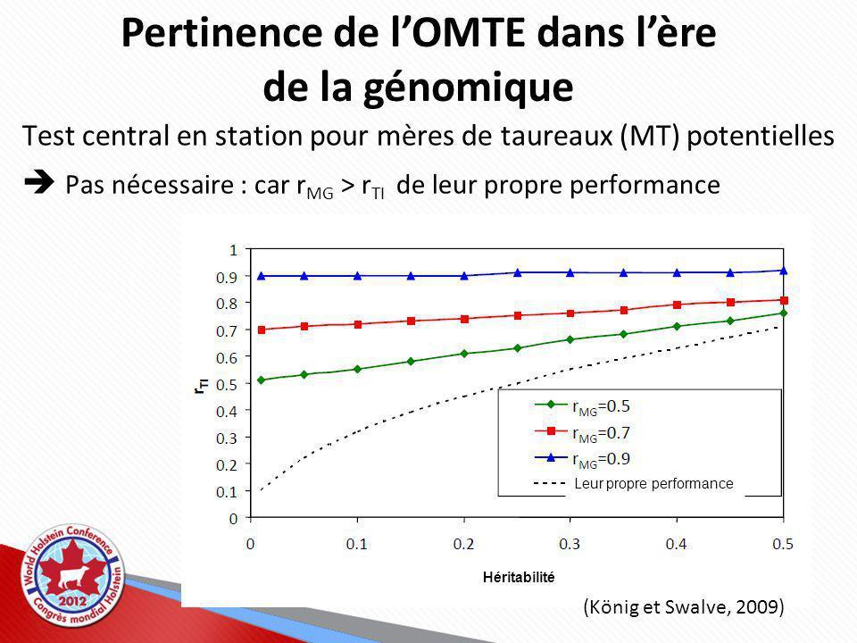 Pertinence de lOMTE dans lère de la génomique Test central en station pour mères de taureaux (MT) potentielles Pas nécessaire : car r MG > r TI de leur propre performance (König et Swalve, 2009) Héritabilité Leur propre performance