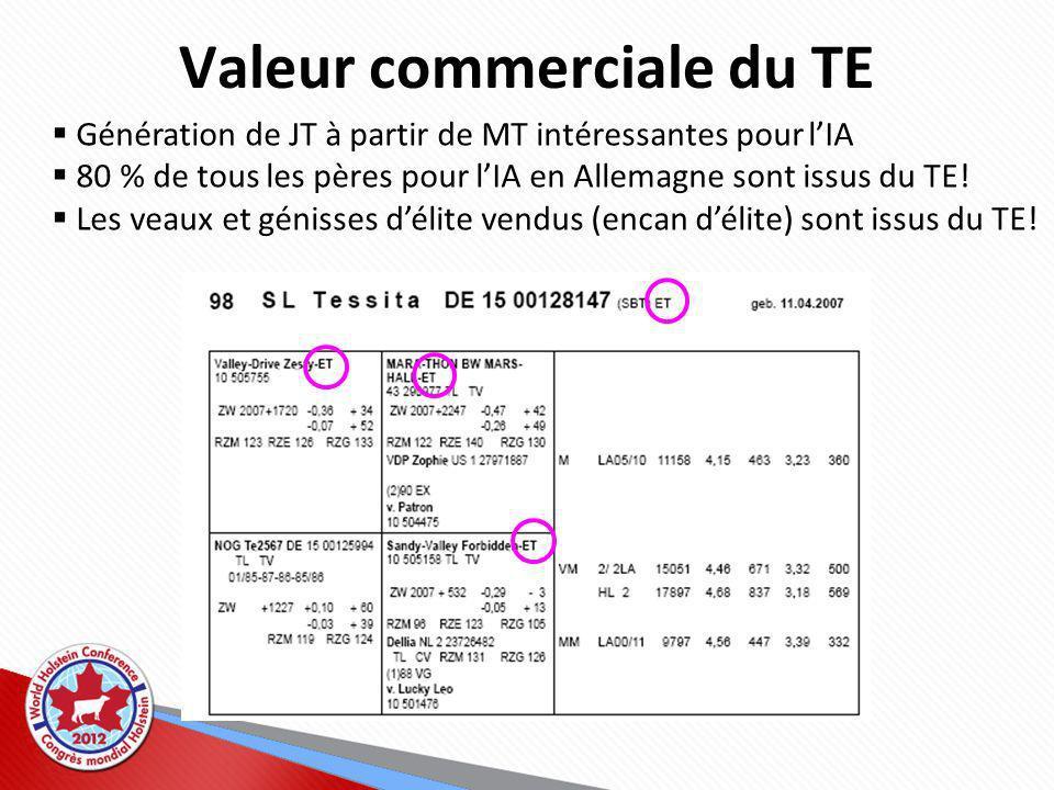 Valeur commerciale du TE Génération de JT à partir de MT intéressantes pour lIA 80 % de tous les pères pour lIA en Allemagne sont issus du TE.