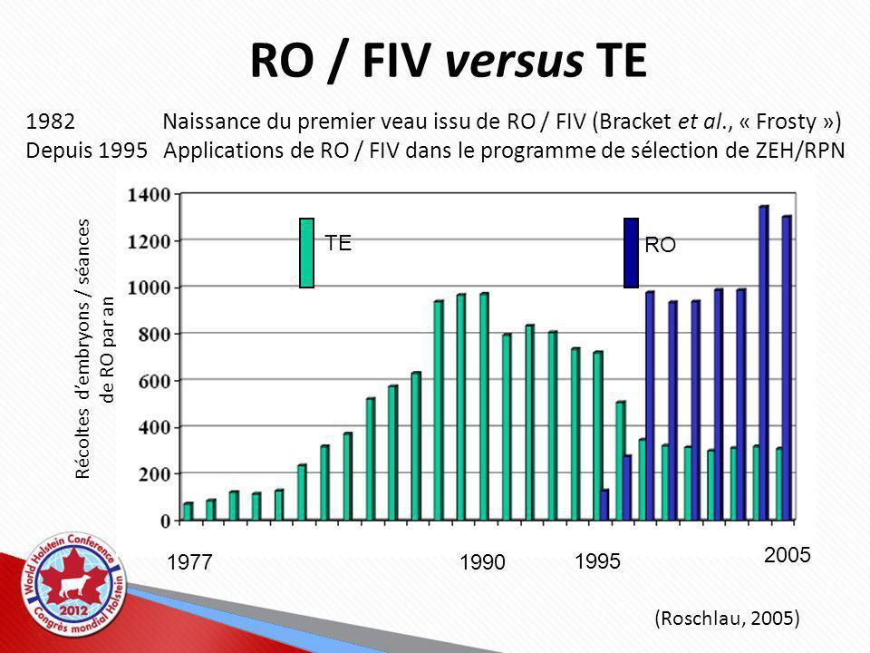 19771990 1995 2005 ET OPU 1982 Naissance du premier veau issu de RO / FIV (Bracket et al., « Frosty ») Depuis 1995 Applications de RO / FIV dans le programme de sélection de ZEH/RPN (Roschlau, 2005) Récoltes dembryons / séances de RO par an RO / FIV versus TE TE RO