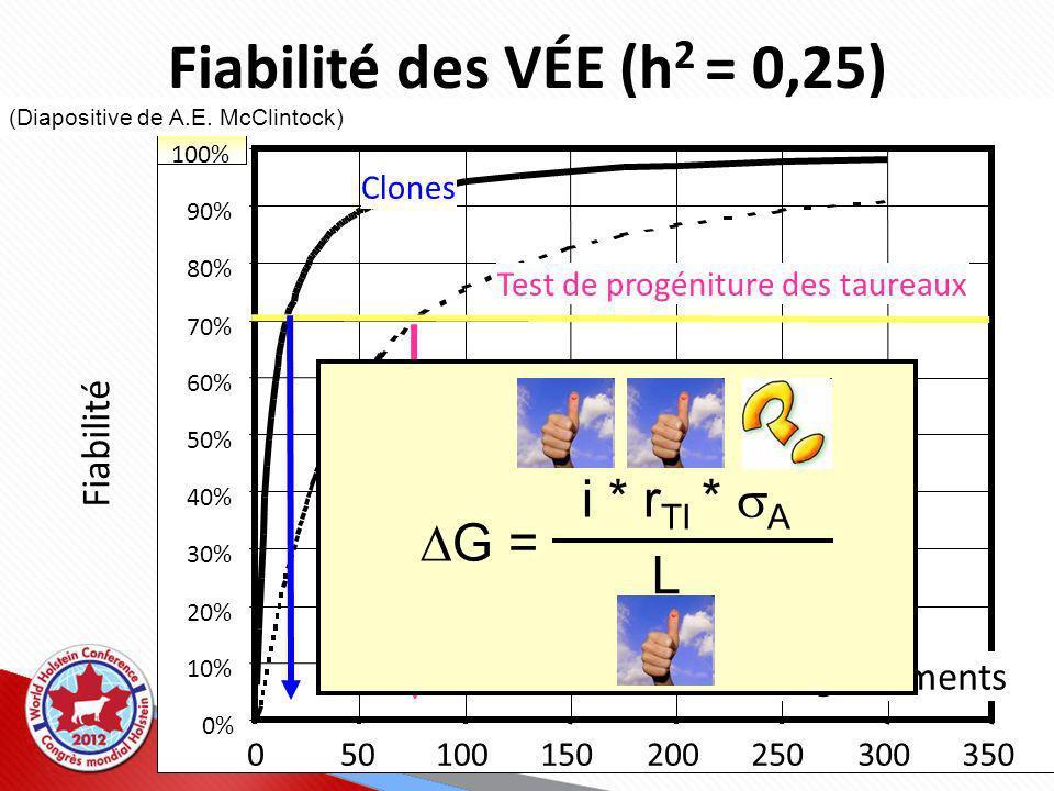 30% 40% 50% 60% 70% 80% 90% 100% 050100150200250300350 Clones Test de progéniture des taureaux Enregistrements Fiabilité des VÉE (h 2 = 0,25) Fiabilité G = i * r TI * A L (Diapositive de A.E.