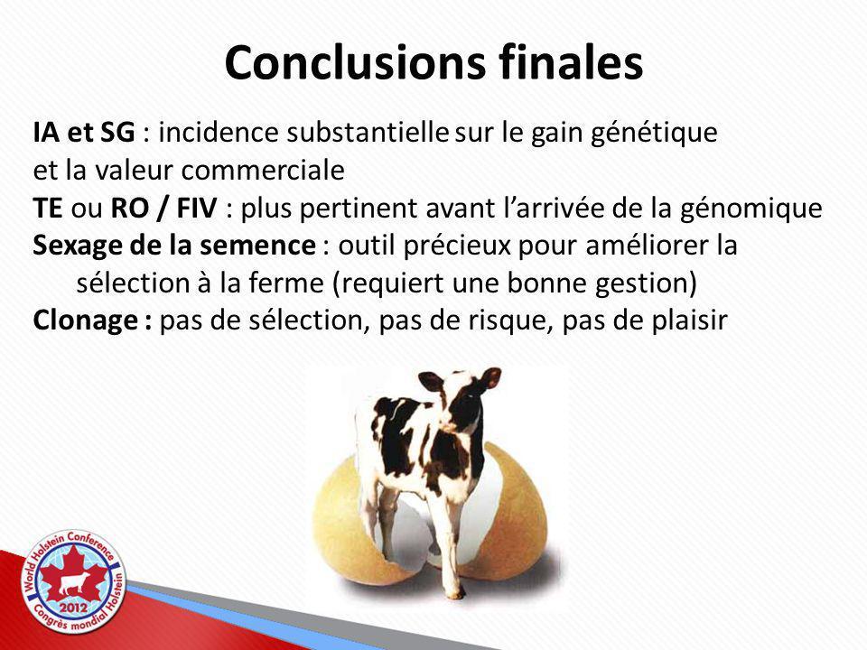 Conclusions finales IA et SG : incidence substantielle sur le gain génétique et la valeur commerciale TE ou RO / FIV : plus pertinent avant larrivée de la génomique Sexage de la semence : outil précieux pour améliorer la sélection à la ferme (requiert une bonne gestion) Clonage : pas de sélection, pas de risque, pas de plaisir