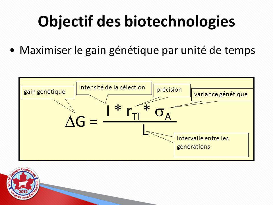 Objectif des biotechnologies Maximiser le gain génétique par unité de temps G = I * r TI * A L gain génétique Intensité de la sélection précision variance génétique Intervalle entre les générations
