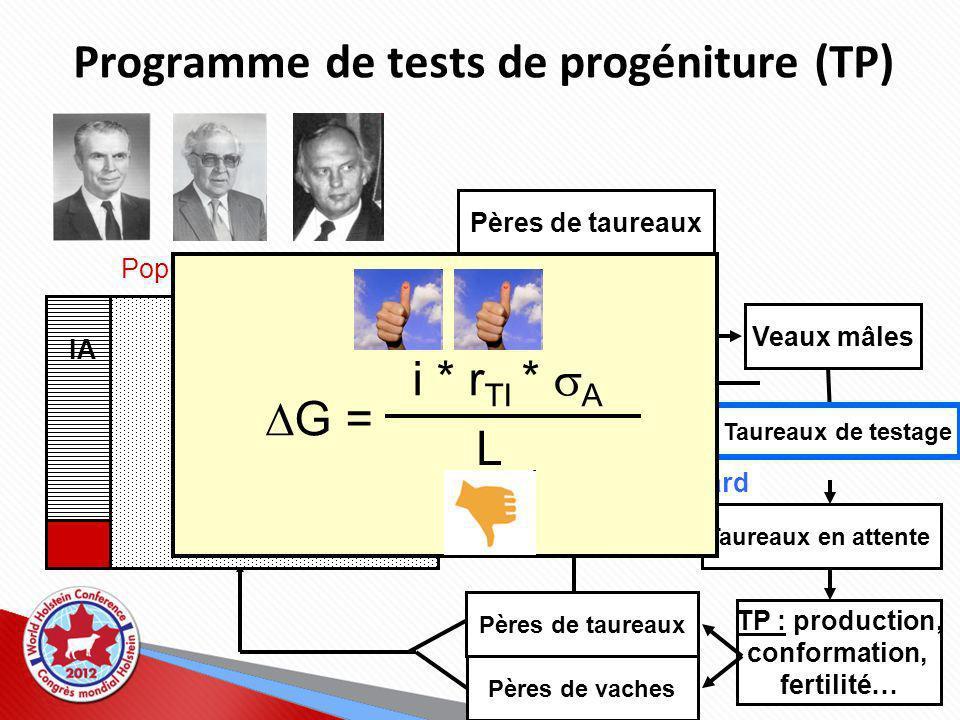 Importance du TE : Deux opinions différentes 1.Stratégie : génotypage des MT, produisant de nombreux descendants, différentiation entre embryons de mêmes père et mère selon les VÉE 2.Stratégie : prog.