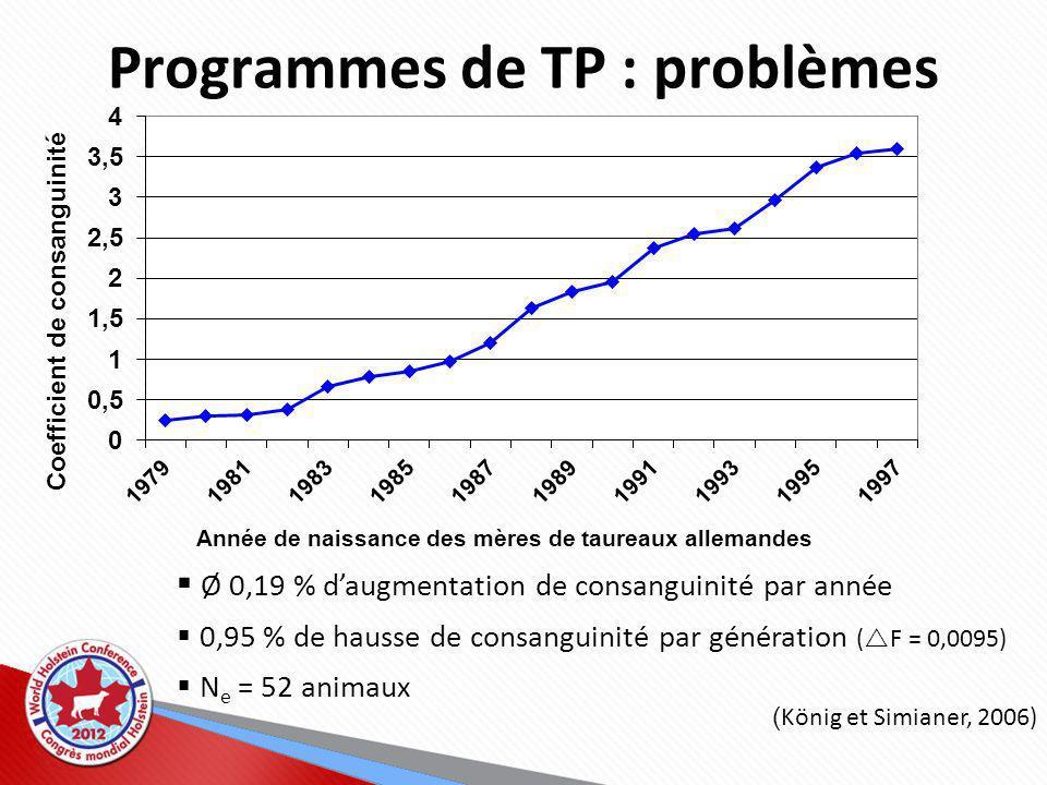 Programmes de TP : problèmes Ø 0,19 % daugmentation de consanguinité par année 0,95 % de hausse de consanguinité par génération ( F = 0,0095) N e = 52 animaux ( König et Simianer, 2006)