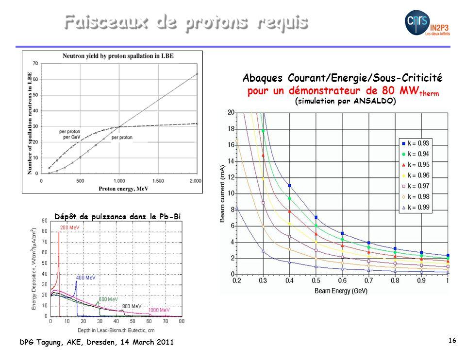 16 DPG Tagung, AKE, Dresden, 14 March 2011 Faisceaux de protons requis 10 3 Abaques Courant/Energie/Sous-Criticité pour un démonstrateur de 80 MW therm (simulation par ANSALDO) Dépôt de puissance dans le Pb-Bi