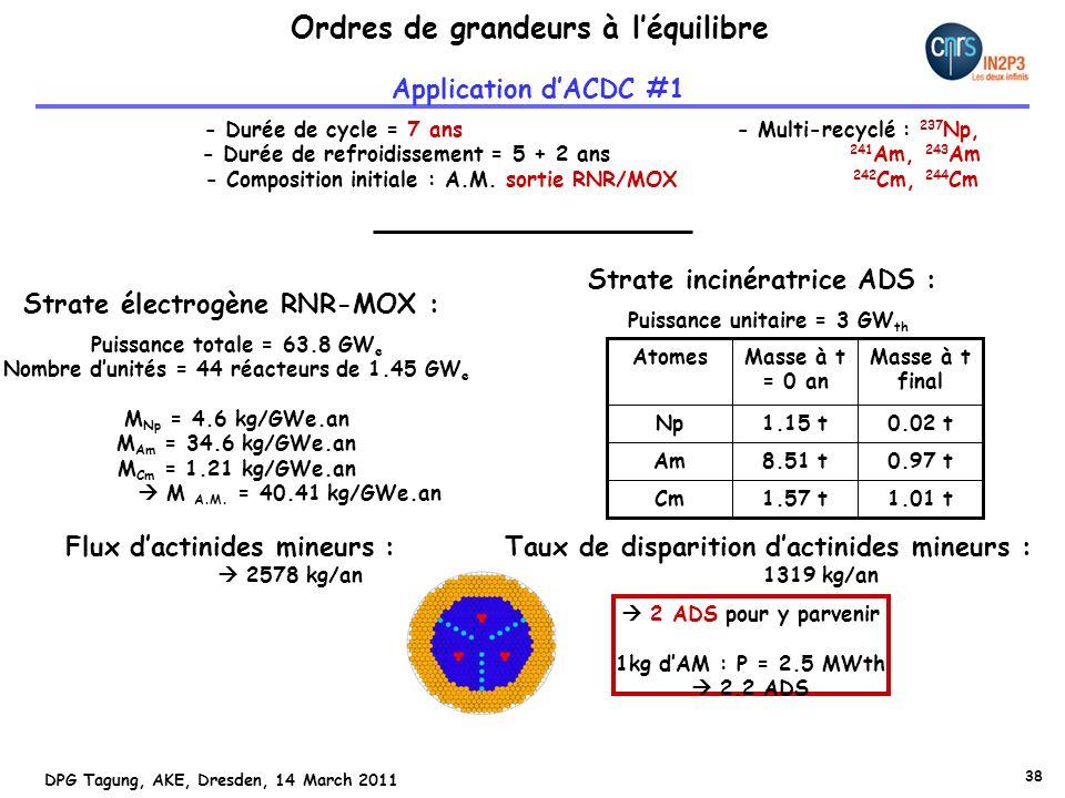 38 DPG Tagung, AKE, Dresden, 14 March 2011 Strate électrogène RNR-MOX : Puissance totale = 63.8 GW e Nombre dunités = 44 réacteurs de 1.45 GW e M Np = 4.6 kg/GWe.an M Am = 34.6 kg/GWe.an M Cm = 1.21 kg/GWe.an M A.M.