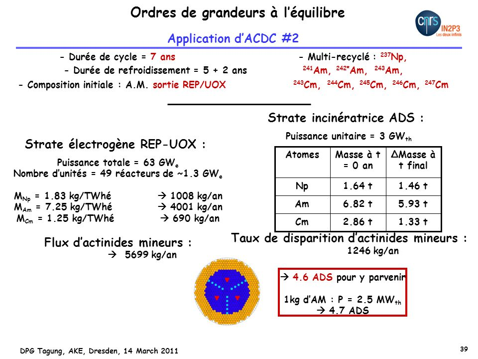 39 DPG Tagung, AKE, Dresden, 14 March 2011 Ordres de grandeurs à léquilibre Application dACDC #2 - Durée de cycle = 7 ans - Multi-recyclé : 237 Np, - Durée de refroidissement = 5 + 2 ans 241 Am, 242* Am, 243 Am, - Composition initiale : A.M.