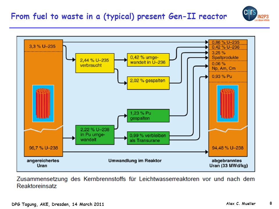 8 DPG Tagung, AKE, Dresden, 14 March 2011 Alex C. Mueller From fuel to waste in a (typical) present Gen-II reactor