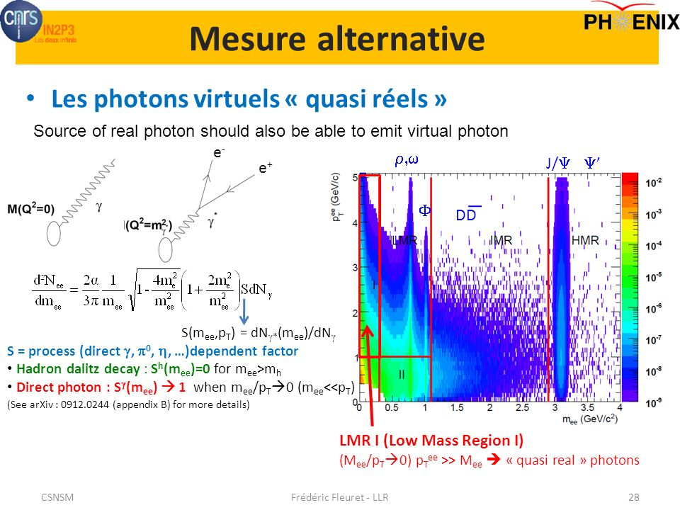 Mesure alternative Les photons virtuels « quasi réels » Frédéric Fleuret - LLR28 e+e+ e-e- Source of real photon should also be able to emit virtual photon LMR I (Low Mass Region I) (M ee /p T 0) p T ee >> M ee « quasi real » photons (See arXiv : 0912.0244 (appendix B) for more details) J/ DD S(m ee,p T ) = dN * (m ee )/dN S = process (direct, 0,, …)dependent factor Hadron dalitz decay : S h (m ee )=0 for m ee >m h Direct photon : S (m ee ) 1 when m ee /p T 0 (m ee <<p T ) CSNSM