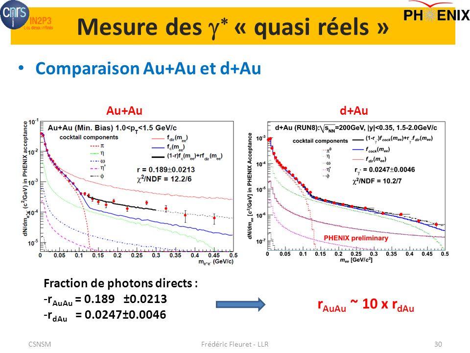 Mesure des « quasi réels » Comparaison Au+Au et d+Au Frédéric Fleuret - LLR30 Fraction de photons directs : -r AuAu = 0.189 ±0.0213 -r dAu = 0.0247±0.0046 Au+Aud+Au r AuAu ~ 10 x r dAu CSNSM