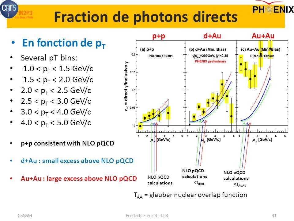 Fraction de photons directs En fonction de p T Frédéric Fleuret - LLR31 Several pT bins: 1.0 < p T < 1.5 GeV/c 1.5 < p T < 2.0 GeV/c 2.0 < p T < 2.5 GeV/c 2.5 < p T < 3.0 GeV/c 3.0 < p T < 4.0 GeV/c 4.0 < p T < 5.0 GeV/c p+p consistent with NLO pQCD d+Au : small excess above NLO pQCD Au+Au : large excess above NLO pQCD NLO pQCD calculations ×T AuAu T AA = glauber nuclear overlap function NLO pQCD calculations ×T dAu p+pd+AuAu+Au CSNSM