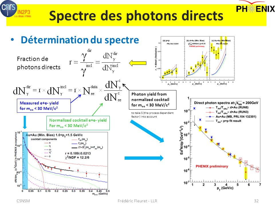 Spectre des photons directs Détermination du spectre Frédéric Fleuret - LLR32 Fraction de photons directs Measured e+e- yield for m ee < 30 MeV/c² Photon yield from normalized cocktail for m ee < 30 MeV/c² Normalized cocktail e+e- yield For m ee < 30 MeV/c² to take S (the process dependent factor) into account CSNSM