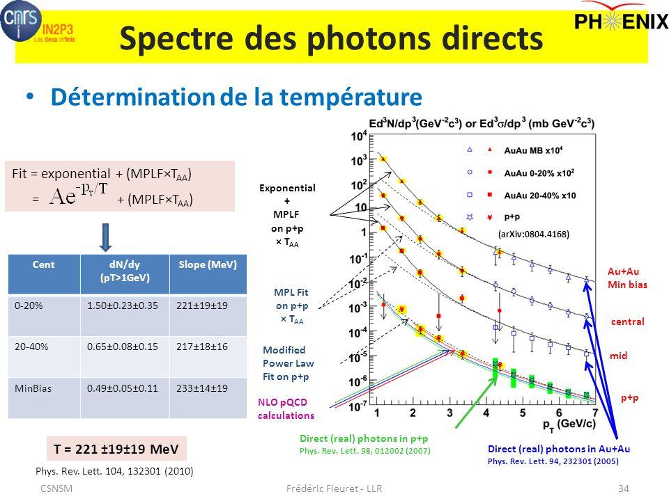 Spectre des photons directs Détermination de la température Frédéric Fleuret - LLR34 Direct (real) photons in p+p Phys.
