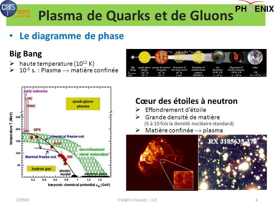 Plasma de Quarks et de Gluons Le diagramme de phase Frédéric Fleuret - LLR4 RX J185635-375 Effondrement détoile Grande densité de matière (5 à 10 fois la densité nucléaire standard) Matière confinée plasma haute temperature (10 12 K) 10 -6 s.