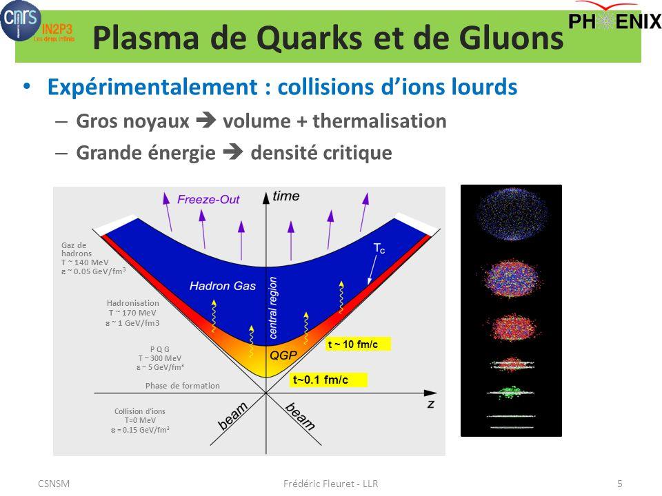 Plasma de Quarks et de Gluons Expérimentalement : collisions dions lourds – Gros noyaux volume + thermalisation – Grande énergie densité critique Frédéric Fleuret - LLR5 t ~ 10 fm/c Collision dions T=0 MeV = 0.15 GeV/fm 3 Gaz de hadrons T ~ 140 MeV ~ 0.05 GeV/fm 3 Hadronisation T ~ 170 MeV ~ 1 GeV/fm3 P Q G T ~ 300 MeV ~ 5 GeV/fm 3 Phase de formation t~0.1 fm/c CSNSM