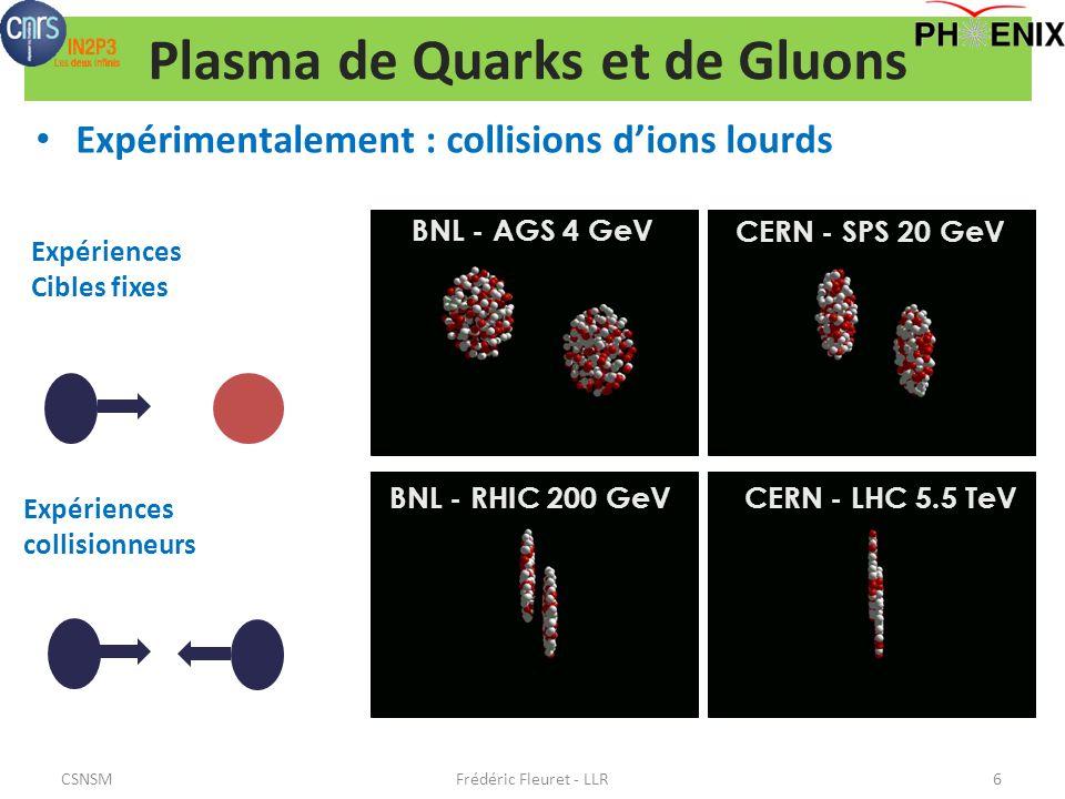 Plasma de Quarks et de Gluons Expérimentalement : collisions dions lourds Frédéric Fleuret - LLR6 BNL - AGS 4 GeV CERN - SPS 20 GeV BNL - RHIC 200 GeVCERN - LHC 5.5 TeV Expériences Cibles fixes Expériences collisionneurs CSNSM