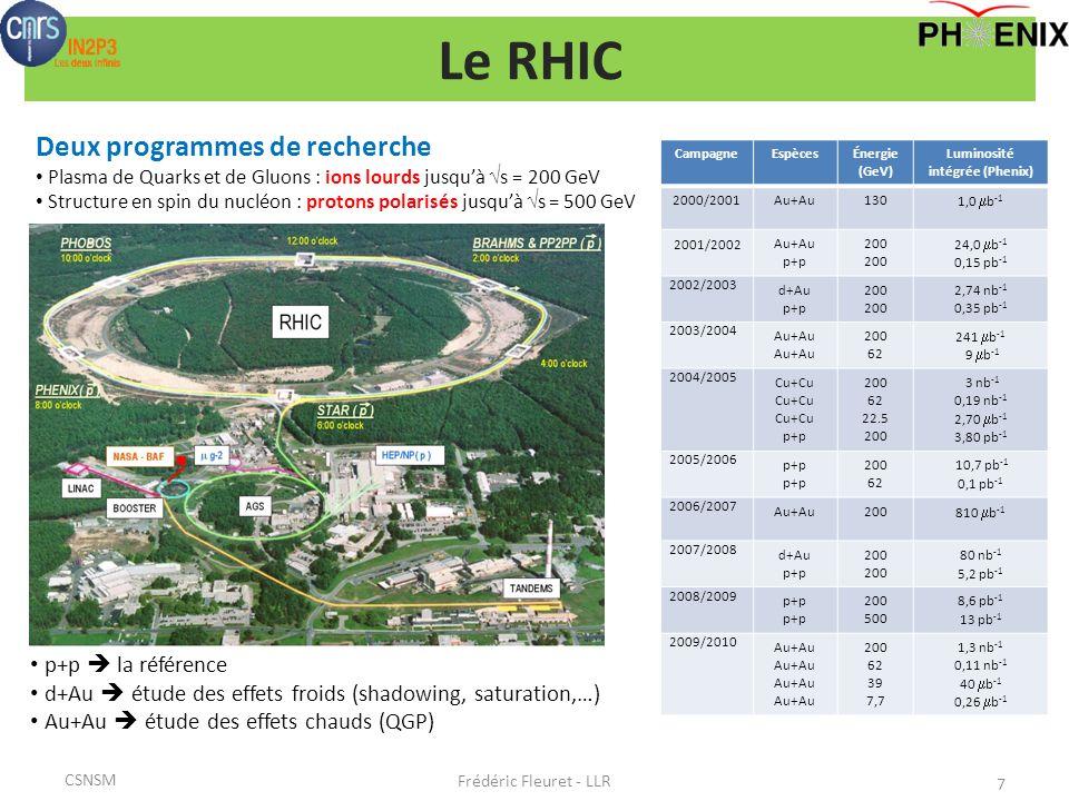 Le RHIC CampagneEspècesÉnergie (GeV) Luminosité intégrée (Phenix) 2000/2001Au+Au130 1,0 b -1 2001/2002Au+Au p+p 200 24,0 b -1 0,15 pb -1 2002/2003 d+Au p+p 200 2,74 nb -1 0,35 pb -1 2003/2004 Au+Au 200 62 241 b -1 9 b -1 2004/2005 Cu+Cu p+p 200 62 22.5 200 3 nb -1 0,19 nb -1 2,70 b -1 3,80 pb -1 2005/2006 p+p 200 62 10,7 pb -1 0,1 pb -1 2006/2007 Au+Au200 810 b -1 2007/2008 d+Au p+p 200 80 nb -1 5,2 pb -1 2008/2009 p+p 200 500 8,6 pb -1 13 pb -1 2009/2010 Au+Au 200 62 39 7,7 1,3 nb -1 0,11 nb -1 40 b -1 0,26 b -1 Deux programmes de recherche Plasma de Quarks et de Gluons : ions lourds jusquà s = 200 GeV Structure en spin du nucléon : protons polarisés jusquà s = 500 GeV p+p la référence d+Au étude des effets froids (shadowing, saturation,…) Au+Au étude des effets chauds (QGP) 7 Frédéric Fleuret - LLR CSNSM