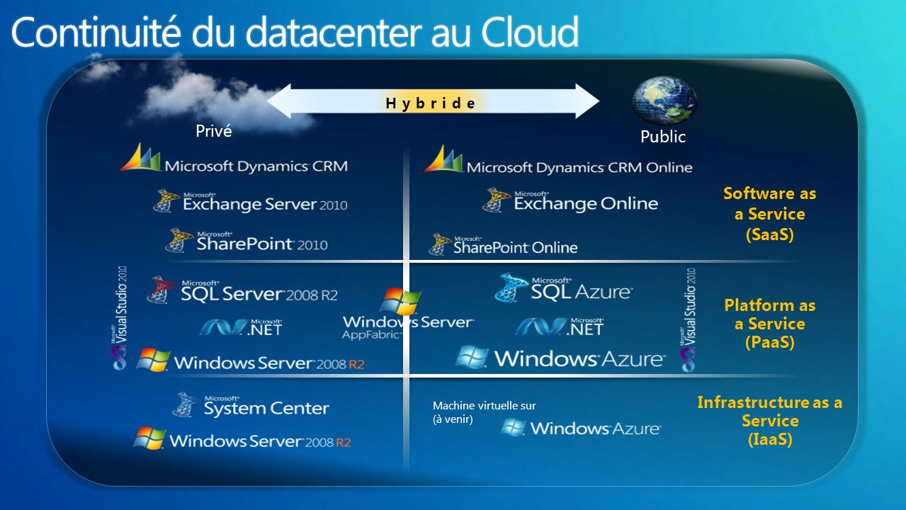 Privé Public Hybride Machine virtuelle sur (à venir) Software as a Service (SaaS) Platform as a Service (PaaS) Infrastructure as a Service (IaaS)