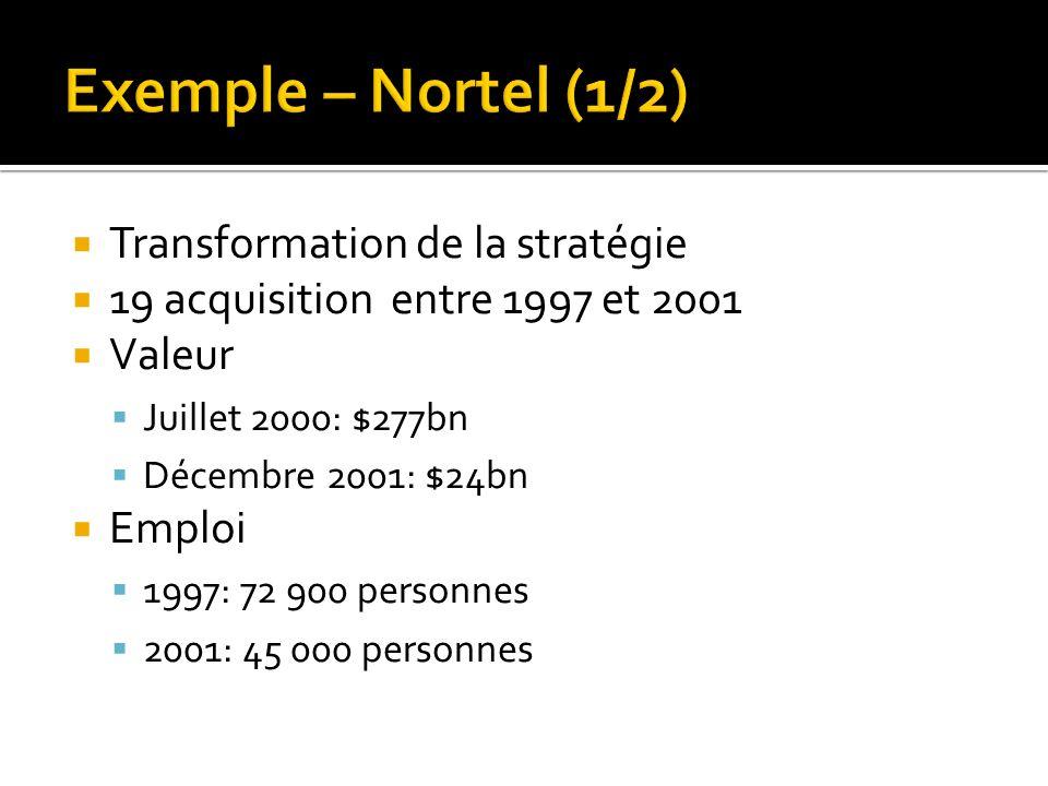 Transformation de la stratégie 19 acquisition entre 1997 et 2001 Valeur Juillet 2000: $277bn Décembre 2001: $24bn Emploi 1997: 72 900 personnes 2001: 45 000 personnes