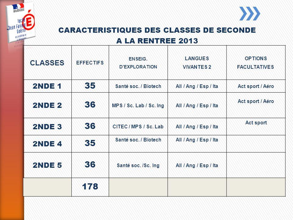 CLASSES EFFECTIFS ENSEIG.DEXPLORATION LANGUES VIVANTES 2 OPTIONS FACULTATIVES 2NDE 1 35 Santé soc.