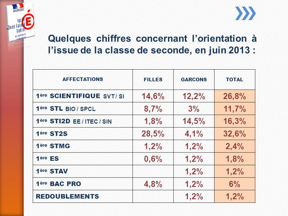 AFFECTATIONS FILLESGARCONSTOTAL 1 ère SCIENTIFIQUE SVT / SI 14,6%12,2%26,8% 1 ère STL BIO / SPCL 8,7%3%11,7% 1 ère STI2D EE / ITEC / SIN 1,8%14,5%16,3% 1 ère ST2S 28,5%4,1%32,6% 1 ère STMG 1,2% 2,4% 1 ère ES 0,6%1,2%1,8% 1 ère STAV 1,2% 1 ère BAC PRO 4,8%1,2%6% REDOUBLEMENTS 1,2% Quelques chiffres concernant lorientation à lissue de la classe de seconde, en juin 2013 :