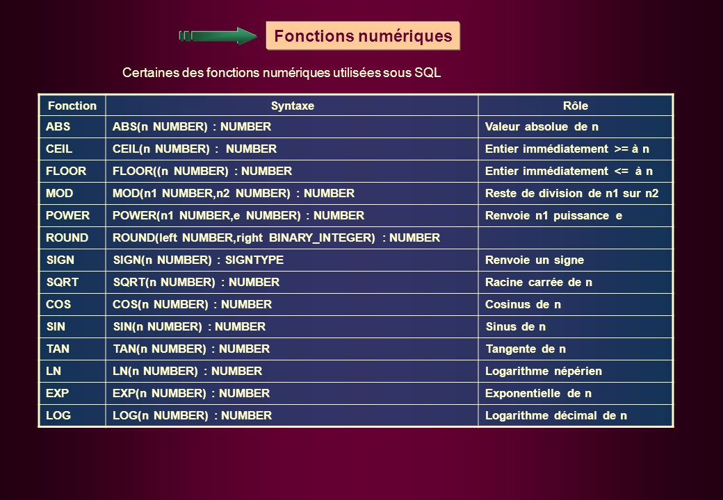 Fonctions numériques FonctionSyntaxeRôle ABSABS(n NUMBER) : NUMBERValeur absolue de n CEILCEIL(n NUMBER) : NUMBEREntier immédiatement >= à n FLOORFLOOR((n NUMBER) : NUMBEREntier immédiatement <= à n MODMOD(n1 NUMBER,n2 NUMBER) : NUMBERReste de division de n1 sur n2 POWERPOWER(n1 NUMBER,e NUMBER) : NUMBERRenvoie n1 puissance e ROUNDROUND(left NUMBER,right BINARY_INTEGER) : NUMBER SIGNSIGN(n NUMBER) : SIGNTYPERenvoie un signe SQRTSQRT(n NUMBER) : NUMBERRacine carrée de n COSCOS(n NUMBER) : NUMBERCosinus de n SINSIN(n NUMBER) : NUMBERSinus de n TANTAN(n NUMBER) : NUMBERTangente de n LNLN(n NUMBER) : NUMBERLogarithme népérien EXPEXP(n NUMBER) : NUMBERExponentielle de n LOGLOG(n NUMBER) : NUMBERLogarithme décimal de n Certaines des fonctions numériques utilisées sous SQL