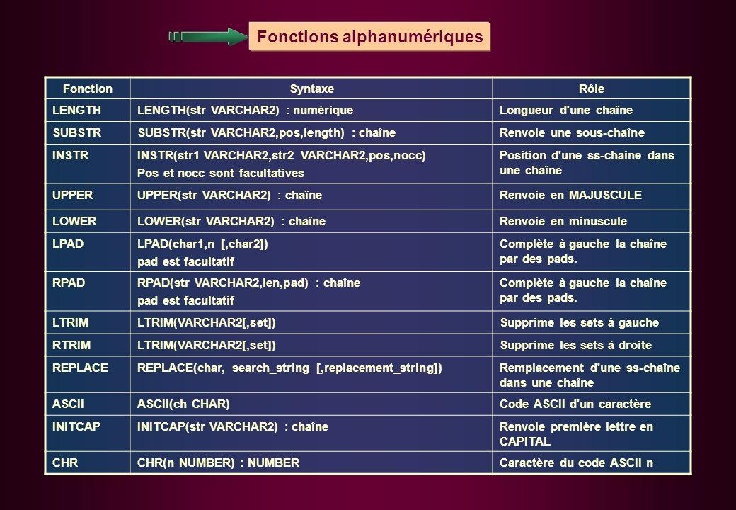 FonctionSyntaxeRôle LENGTHLENGTH(str VARCHAR2) : numériqueLongueur d'une chaîne SUBSTRSUBSTR(str VARCHAR2,pos,length) : chaîneRenvoie une sous-chaîne