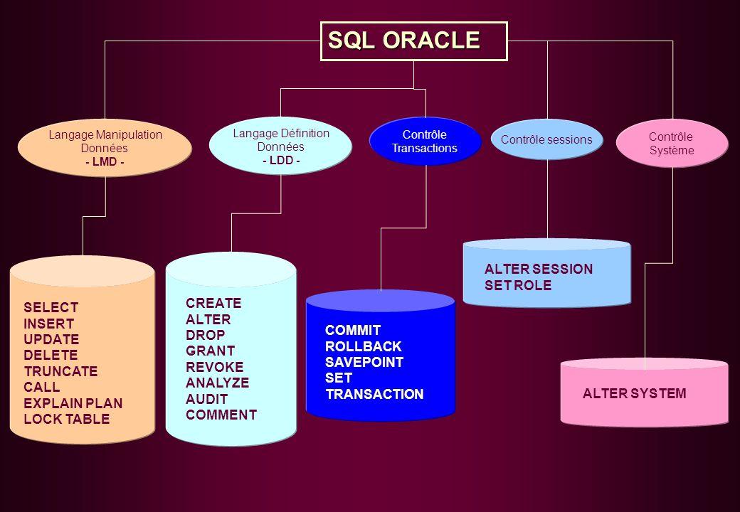 Langage Manipulation Données - LMD - SQL ORACLE Langage Définition Données - LDD - Contrôle Transactions Contrôle sessions Contrôle Système SELECT INSERT UPDATE DELETE TRUNCATE CALL EXPLAIN PLAN LOCK TABLE CREATE ALTER DROP GRANT REVOKE ANALYZE AUDIT COMMENT COMMIT ROLLBACK SAVEPOINT SET TRANSACTION ALTER SESSION SET ROLE ALTER SYSTEM