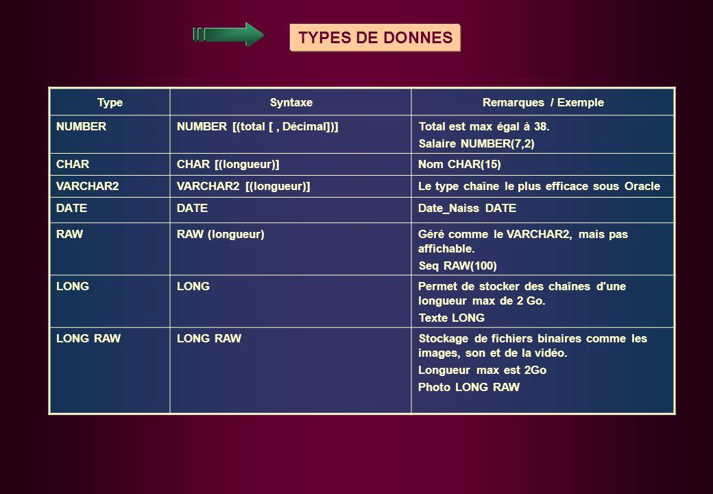 TYPES DE DONNES TypeSyntaxeRemarques / Exemple NUMBERNUMBER [(total [, Décimal])]Total est max égal à 38.