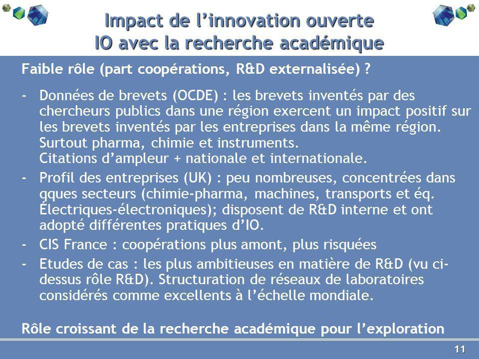 11 Impact de linnovation ouverte IO avec la recherche académique Faible rôle (part coopérations, R&D externalisée) .