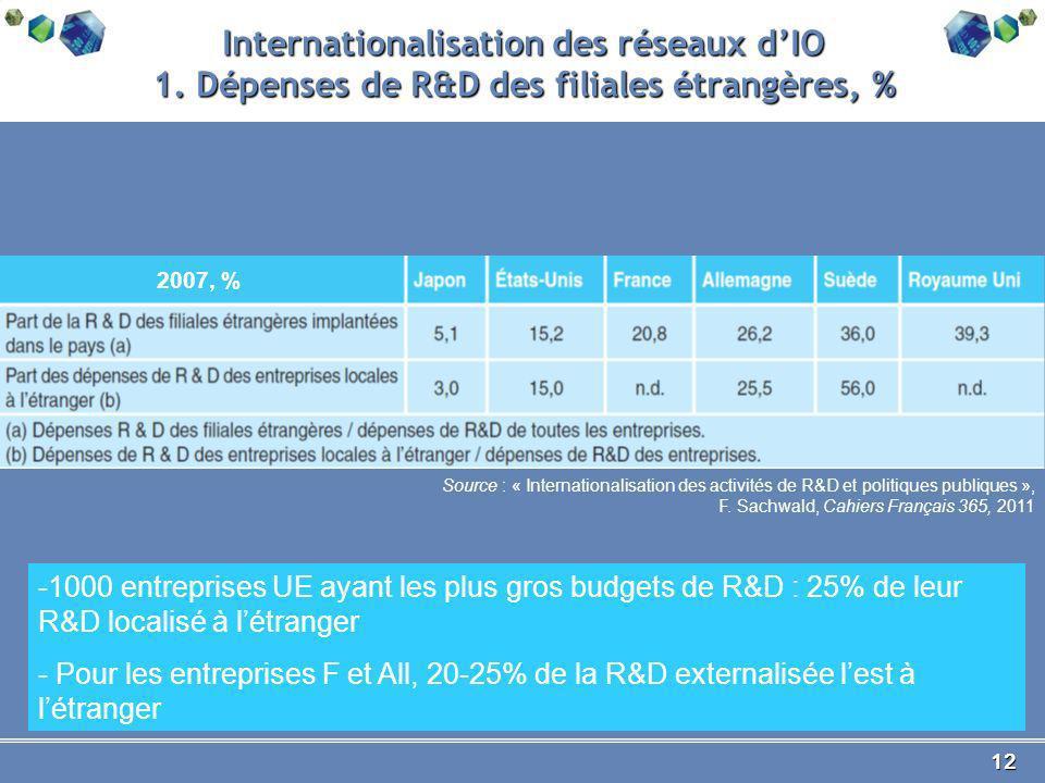 12 Internationalisation des réseaux dIO 1.