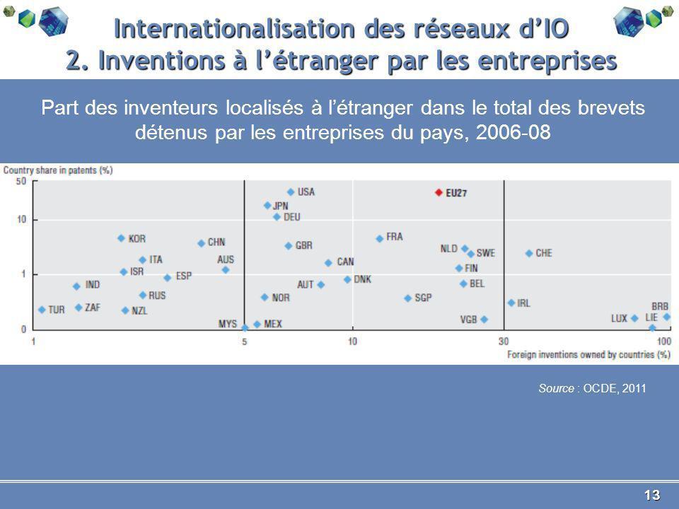 13 Internationalisation des réseaux dIO 2.