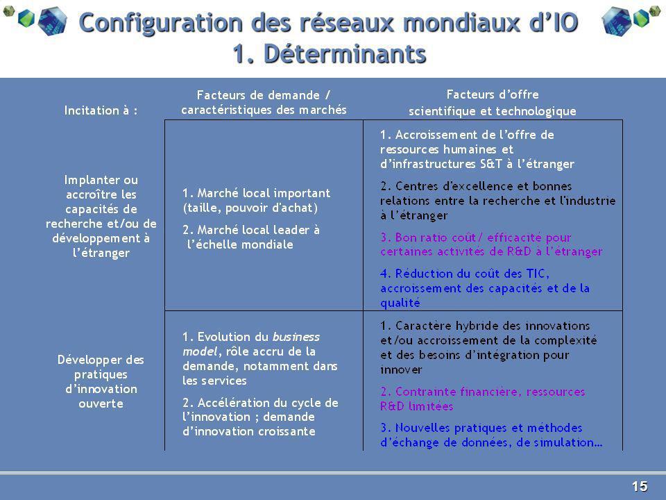 15 Configuration des réseaux mondiaux dIO 1. Déterminants