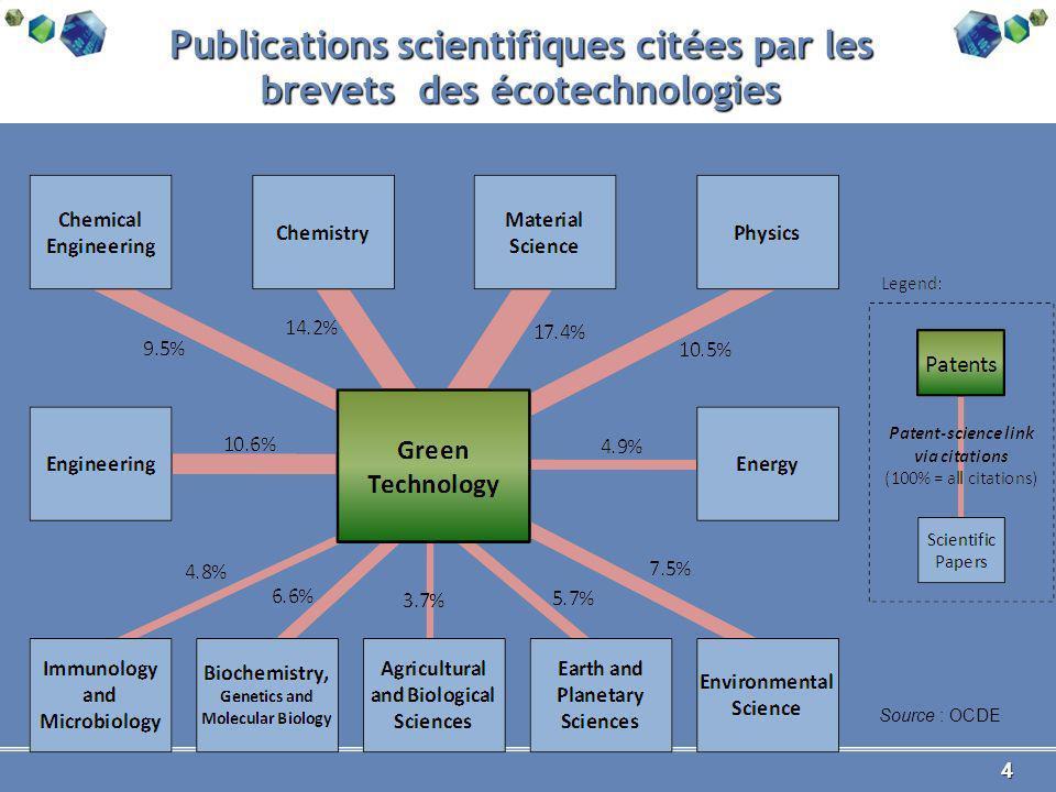 4 4 Publications scientifiques citées par les brevets des écotechnologies Source : OCDE