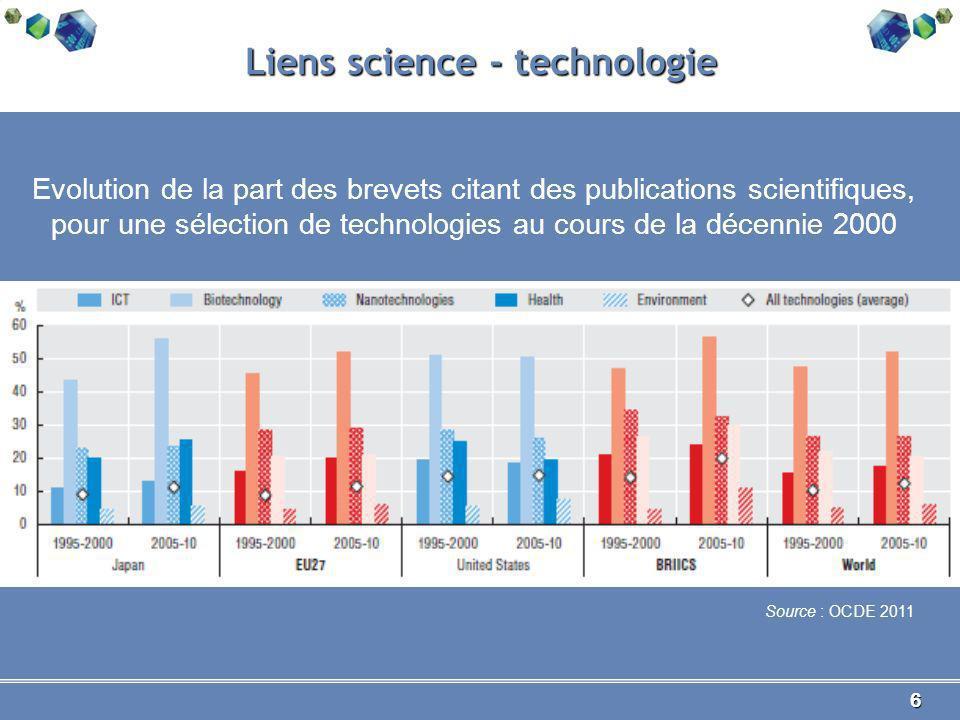 6 Liens science - technologie Evolution de la part des brevets citant des publications scientifiques, pour une sélection de technologies au cours de la décennie 2000 Source : OCDE 2011