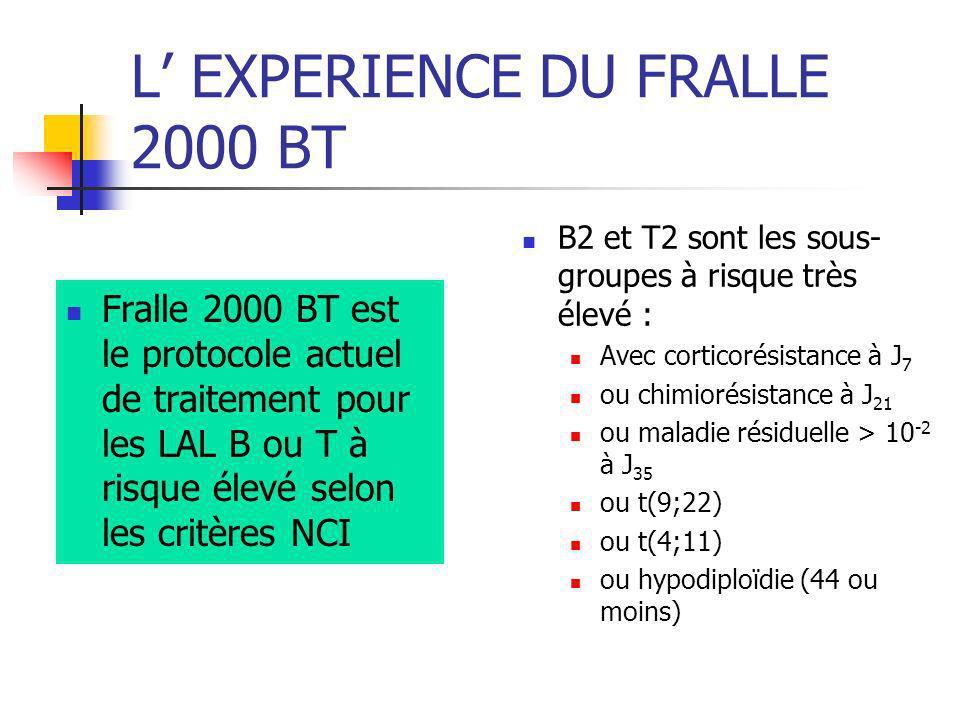 L EXPERIENCE DU FRALLE 2000 BT Fralle 2000 BT est le protocole actuel de traitement pour les LAL B ou T à risque élevé selon les critères NCI B2 et T2