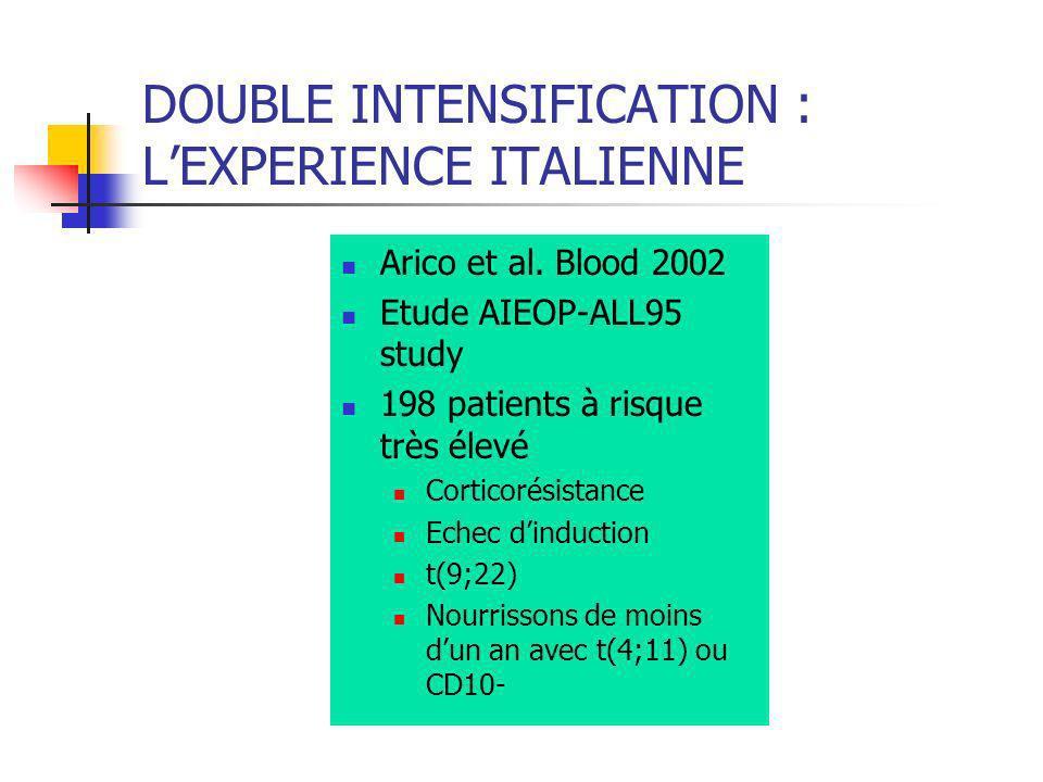 Arico et al. Blood 2002 Etude AIEOP-ALL95 study 198 patients à risque très élevé Corticorésistance Echec dinduction t(9;22) Nourrissons de moins dun a