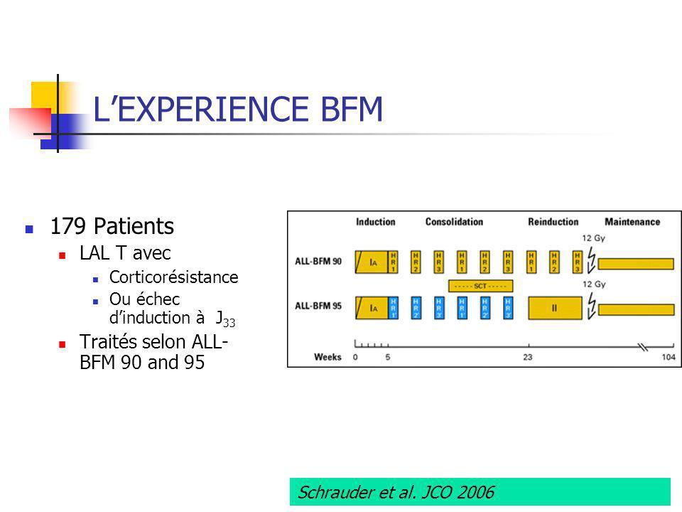 LEXPERIENCE BFM 179 Patients LAL T avec Corticorésistance Ou échec dinduction à J 33 Traités selon ALL- BFM 90 and 95 Schrauder et al. JCO 2006