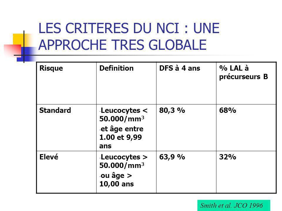 RisqueDefinitionDFS à 4 ans% LAL à précurseurs B Standard - Leucocytes < 50.000/mm 3 - et âge entre 1.00 et 9,99 ans 80,3 %68% Elevé - Leucocytes > 50