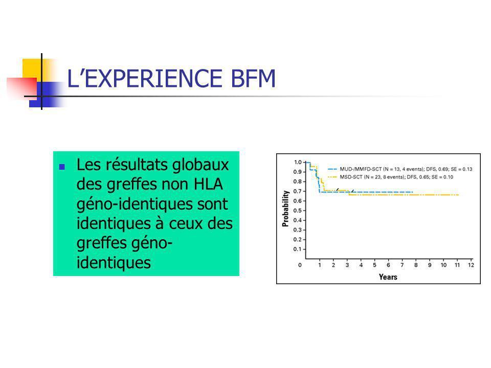 LEXPERIENCE BFM Les résultats globaux des greffes non HLA géno-identiques sont identiques à ceux des greffes géno- identiques