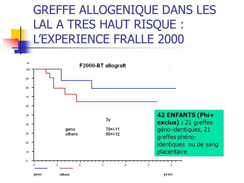 GREFFE ALLOGENIQUE DANS LES LAL A TRES HAUT RISQUE : LEXPERIENCE FRALLE 2000 42 ENFANTS (Phi+ exclus) : 21 greffes géno-identiques, 21 greffes phéno-