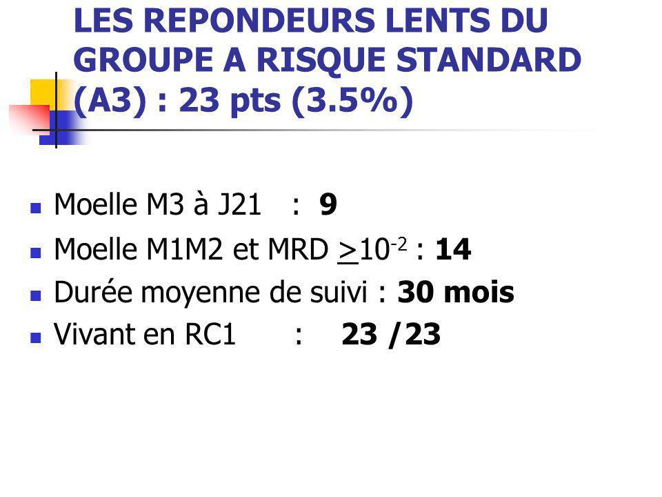 LES REPONDEURS LENTS DU GROUPE A RISQUE STANDARD (A3) : 23 pts (3.5%) Moelle M3 à J21 : 9 Moelle M1M2 et MRD >10 -2 : 14 Durée moyenne de suivi : 30 m