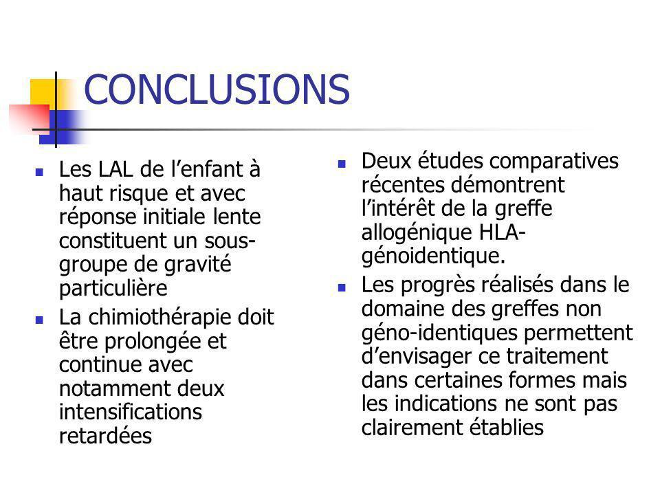 CONCLUSIONS Les LAL de lenfant à haut risque et avec réponse initiale lente constituent un sous- groupe de gravité particulière La chimiothérapie doit