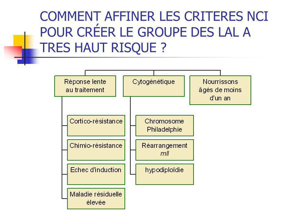 COMMENT AFFINER LES CRITERES NCI POUR CRÉER LE GROUPE DES LAL A TRES HAUT RISQUE ?
