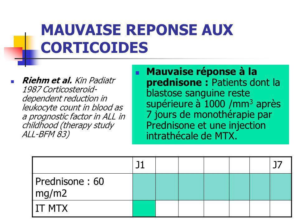 LEXPERIENCE BFM 179 Patients LAL T avec Corticorésistance Ou échec dinduction à J 33 Traités selon ALL- BFM 90 and 95 Schrauder et al.