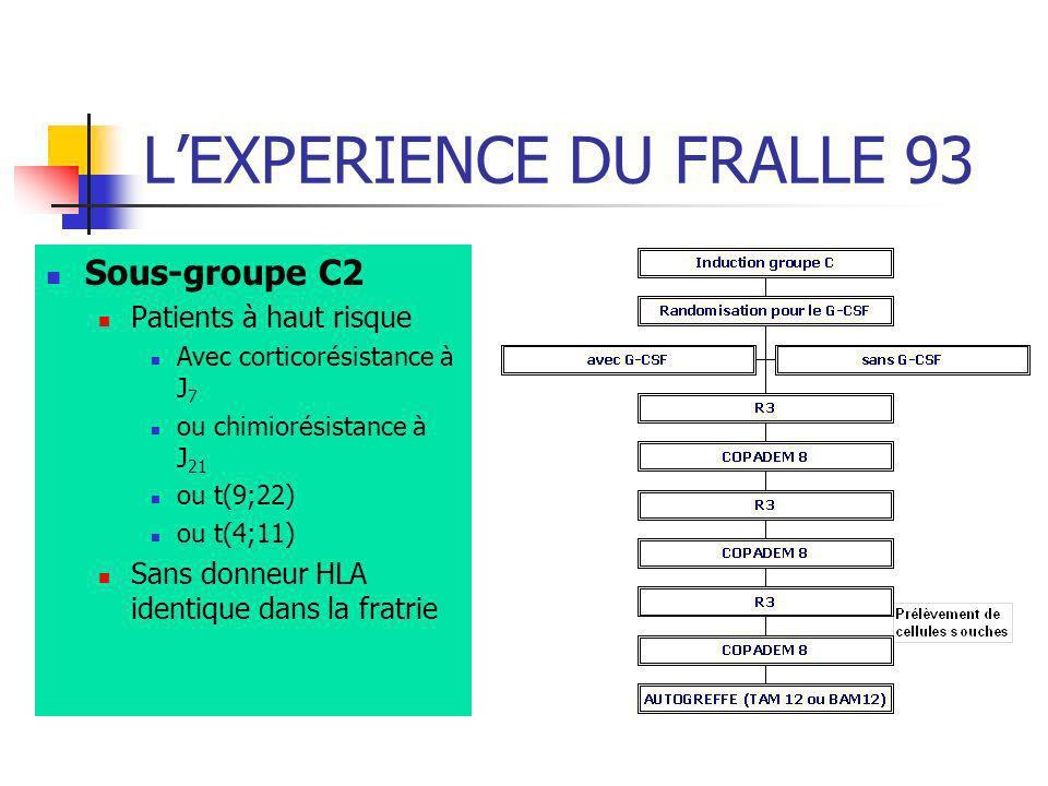LEXPERIENCE DU FRALLE 93 Sous-groupe C2 Patients à haut risque Avec corticorésistance à J 7 ou chimiorésistance à J 21 ou t(9;22) ou t(4;11) Sans donn