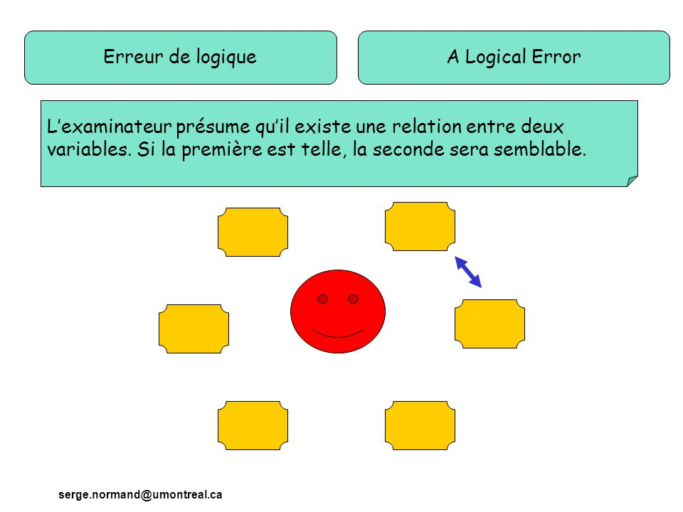 serge.normand@umontreal.ca Erreur de logiqueA Logical Error Lexaminateur présume quil existe une relation entre deux variables.
