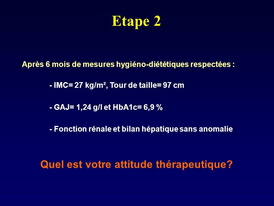 Etape 2 Après 6 mois de mesures hygiéno-diététiques respectées : - IMC= 27 kg/m², Tour de taille= 97 cm - GAJ= 1,24 g/l et HbA1c= 6,9 % - Fonction rén
