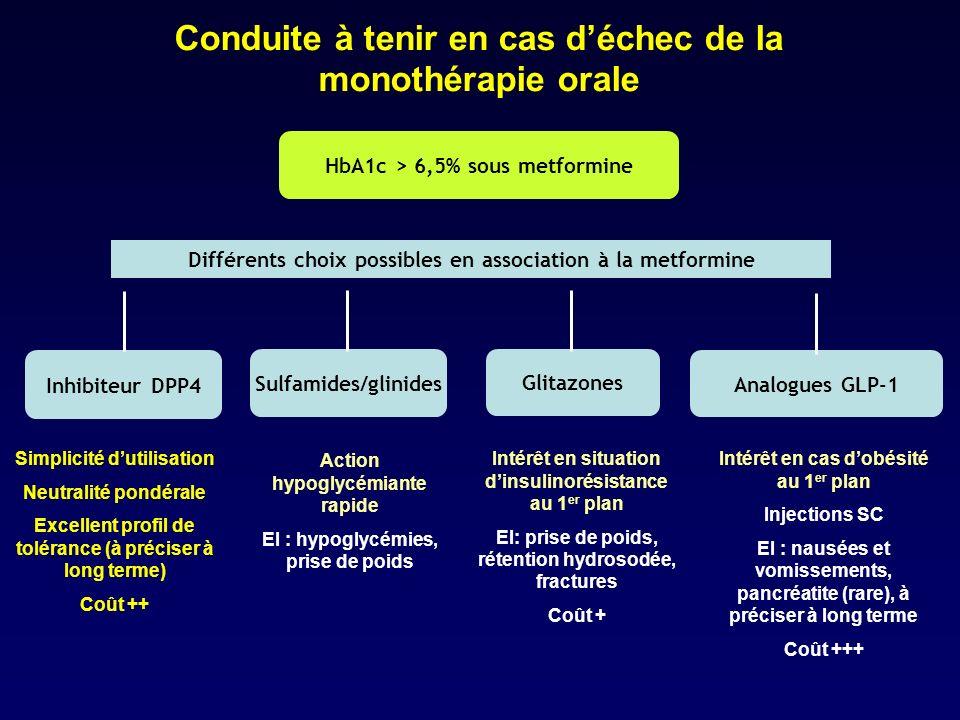 HbA1c > 6,5% sous metformine Différents choix possibles en association à la metformine Glitazones Inhibiteur DPP4 Sulfamides/glinides Analogues GLP-1